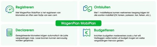 mobiplan-registreren